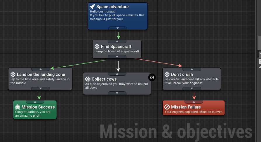 Mission & Objectives in Marketplace